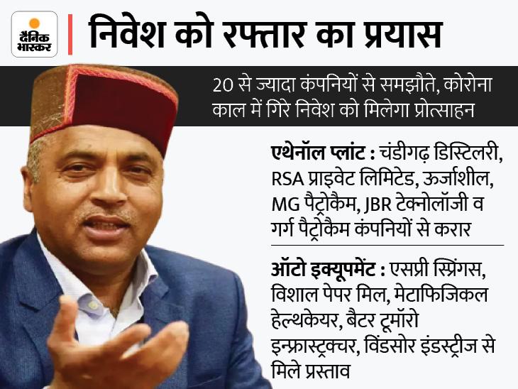 दूसरी ग्राउंड सेरेमनी से पहले साइन किए गए 3307 करोड़ रुपए के MOU, एथेनॉल प्लांट के लिए 5 के साथ डील|शिमला,Shimla - Dainik Bhaskar