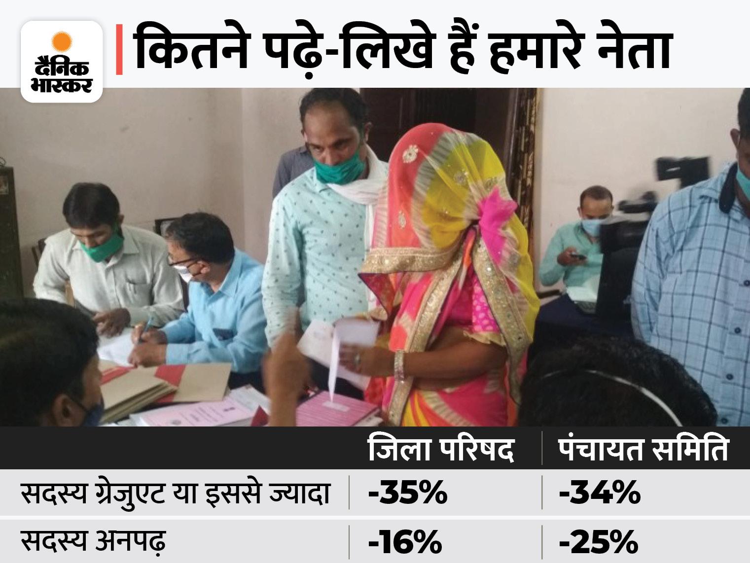 जयपुर के पंचायत चुनाव, 445 सदस्यों में से 113 बस साइन करना जानते हैं, BA-MA के साथ इंजीनियर और MBA भी बने सदस्य|जयपुर,Jaipur - Dainik Bhaskar