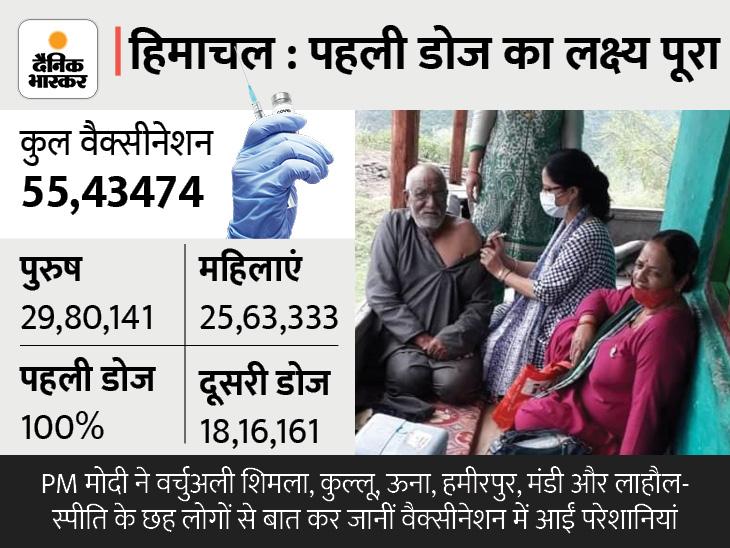 वैक्सीन लगाने के लिए 6 घंटे पैदल चढ़ाई चढ़ी; जहां मोबाइल नेटवर्क नहीं आता, वहां भी टीका लगाने पहुंचे हेल्थकेयर वर्कर्स|शिमला,Shimla - Dainik Bhaskar
