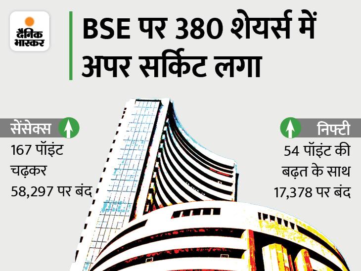 सेंसेक्स ने 58,515 और निफ्टी ने 17,429 का नया रिकॉर्ड बनाया; रियल्टी और IT शेयर्स चमके बिजनेस,Business - Dainik Bhaskar