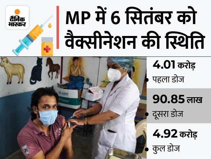 सितंबर अंत तक पहला डोज का लक्ष्य पाने के लिएरोज6.15 लाख टीके लगाने होंगे; प्रदेश में पात्र आबादी5.49 करोड़|भोपाल,Bhopal - Dainik Bhaskar