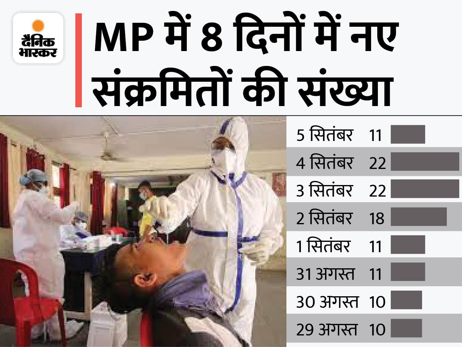 24 घंटे में 11 नए मरीज मिले; सबसे ज्यादा जबलपुर में 9 संक्रमित आए; भोपाल में 2 पॉजिटिव, प्रदेश में 5 दिन में 84 नए केस|मध्य प्रदेश,Madhya Pradesh - Dainik Bhaskar