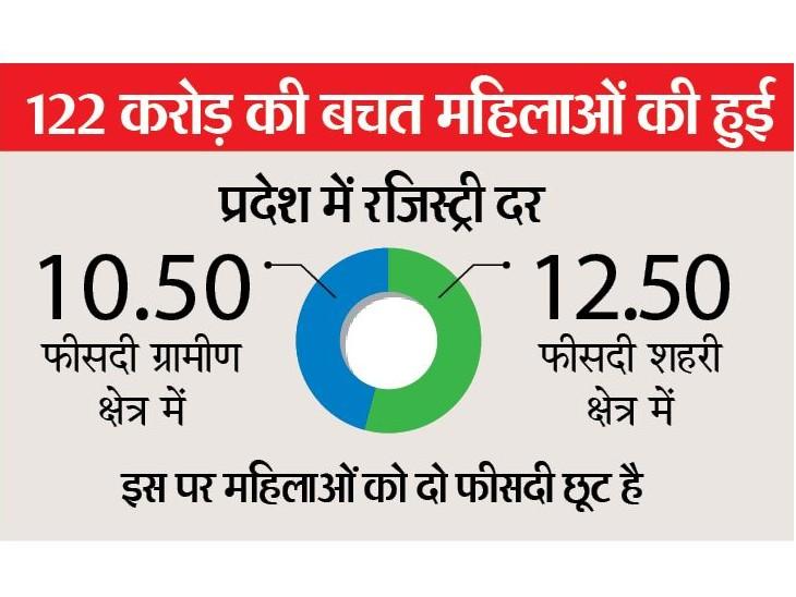 मध्यप्रदेश में चार महीने में 2.36 लाख रजिस्ट्री, इसमें 37% महिलाओं के नाम|भोपाल,Bhopal - Dainik Bhaskar