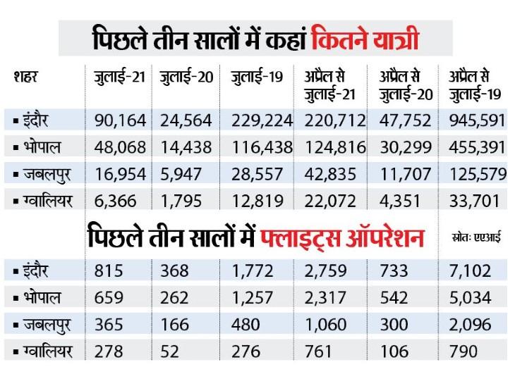 1 साल में हवाई यात्री साढ़े तीन गुना बढ़े, फ्लाइट सिर्फ ढाई गुना|भोपाल,Bhopal - Dainik Bhaskar