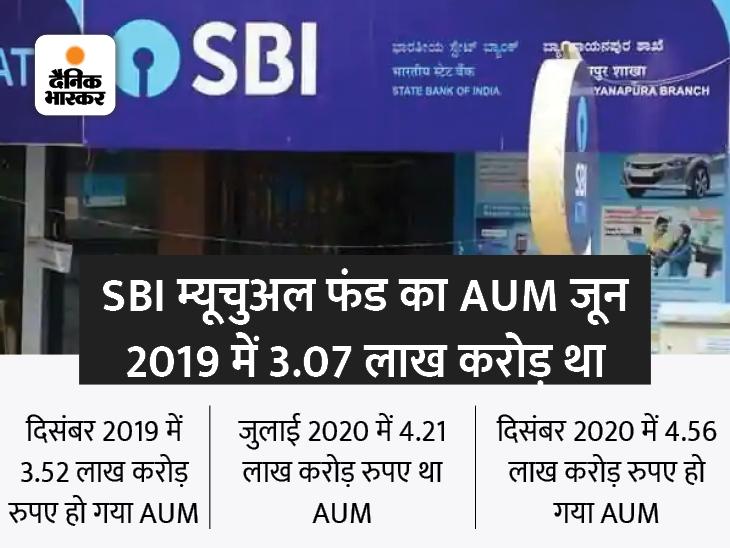 SBI म्यूचुअल फंड का AUM 6 लाख करोड़ के पार हुआ, 1 साल में 51% बढ़ा|बिजनेस,Business - Dainik Bhaskar