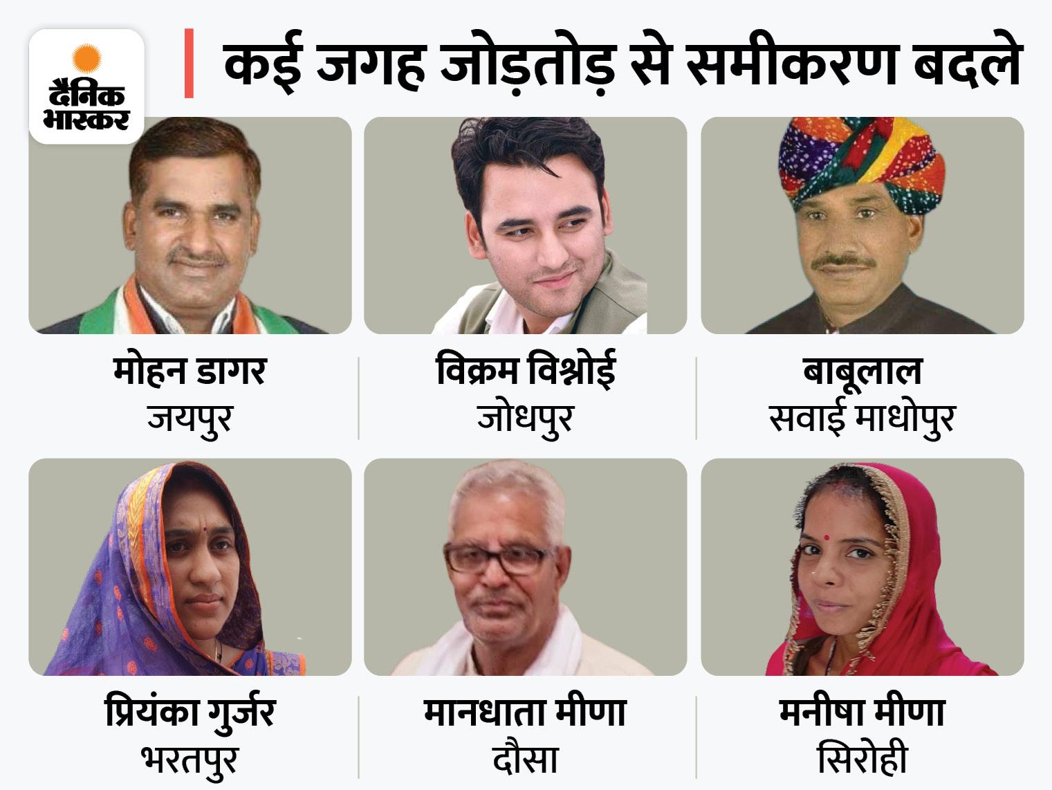 आज जयपुर, भरतपुर में हुआ उलटफेर, केवल सिरोही में बीजेपी का उपजिला प्रमुख; जयपुर, जोधपुर, भरतपुर, दौसा, सवाईमाधोपुर में कांग्रेस की जीत|जयपुर,Jaipur - Dainik Bhaskar