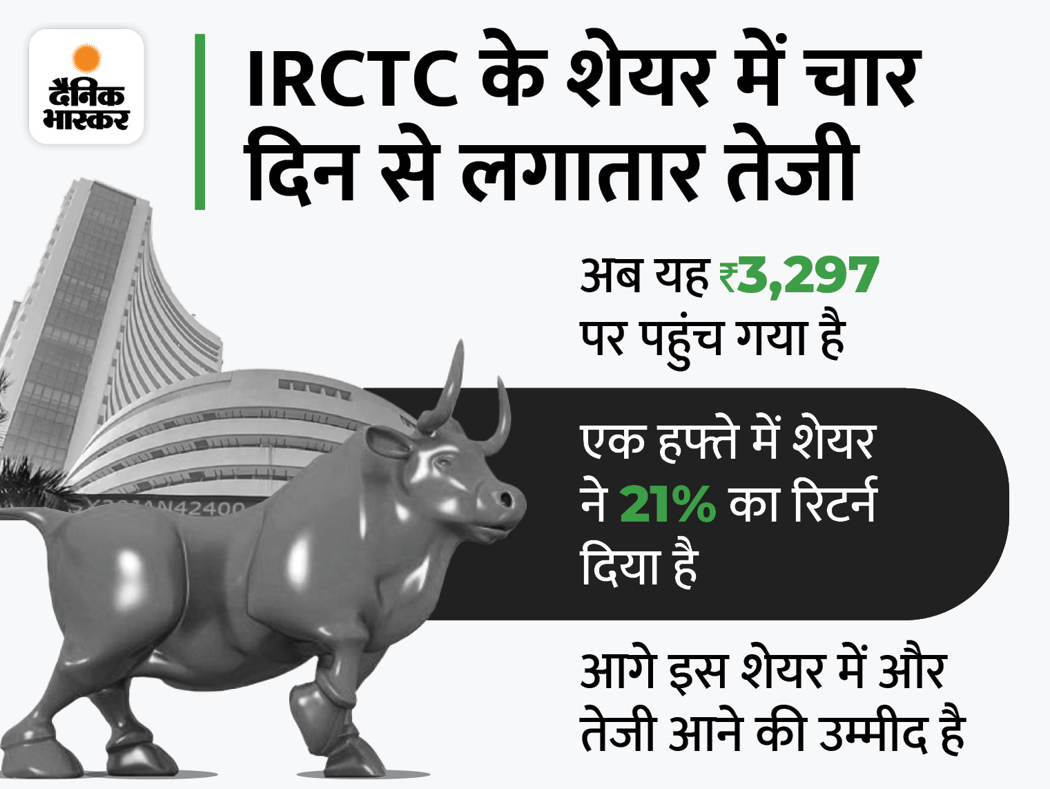 IRCTC का शेयर आज 9% बढ़कर 3,300 रुपए के करीब पहुंचा, मार्केट कैप 52 हजार करोड़ रुपए हुआ|बिजनेस,Business - Dainik Bhaskar