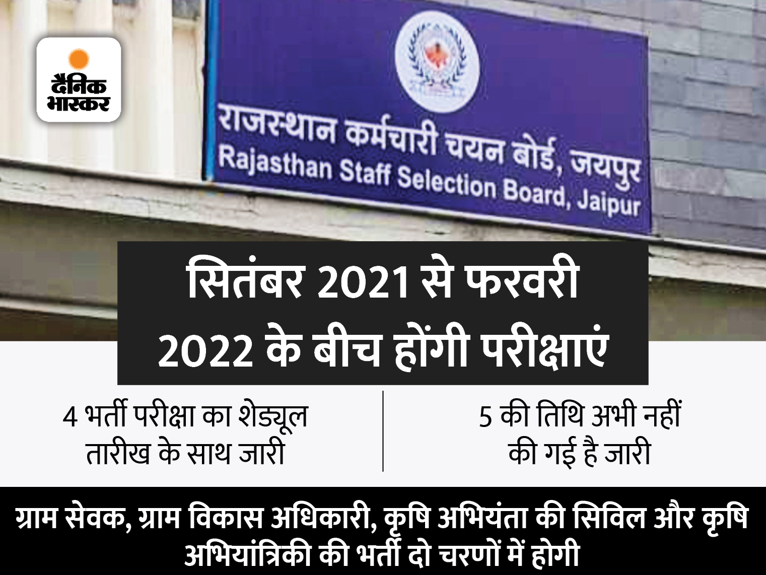 राजस्थान कर्मचारी चयन बोर्ड 6 महीने में कराएगा 9 प्रतियोगी परीक्षाएं; 50 लाख से ज्यादा अभ्यर्थी होंगे शामिल|जयपुर,Jaipur - Dainik Bhaskar