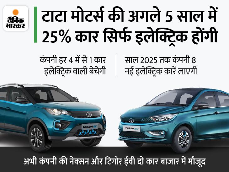 कंपनी 4 कार में से एक कार इलेक्ट्रिक की बनाएगी, बैटरी कीमतों में 30% कमी होने से सस्ती मिलेंगी ईवी|टेक & ऑटो,Tech & Auto - Dainik Bhaskar