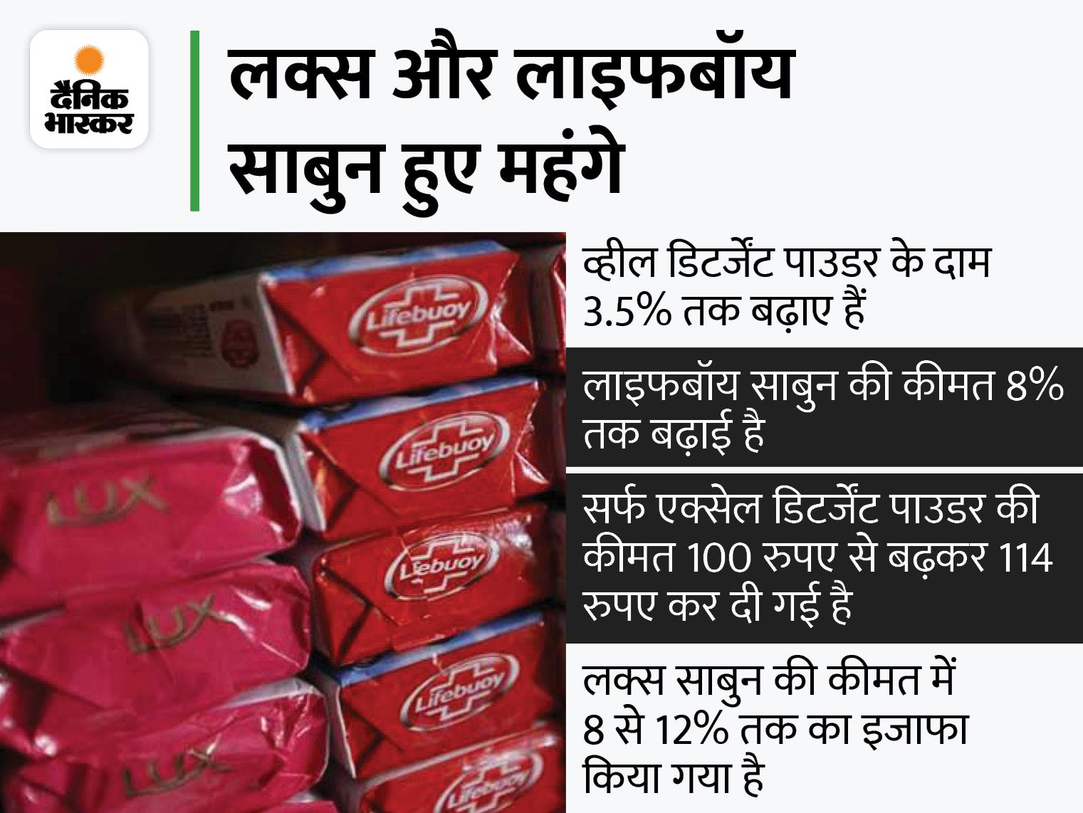 नहाना और कपडे़ धोना हुआ महंगा, हिन्दुस्तान यूनीलीवर लिमिटेड ने बढ़ाए साबुन के दाम बिजनेस,Business - Dainik Bhaskar