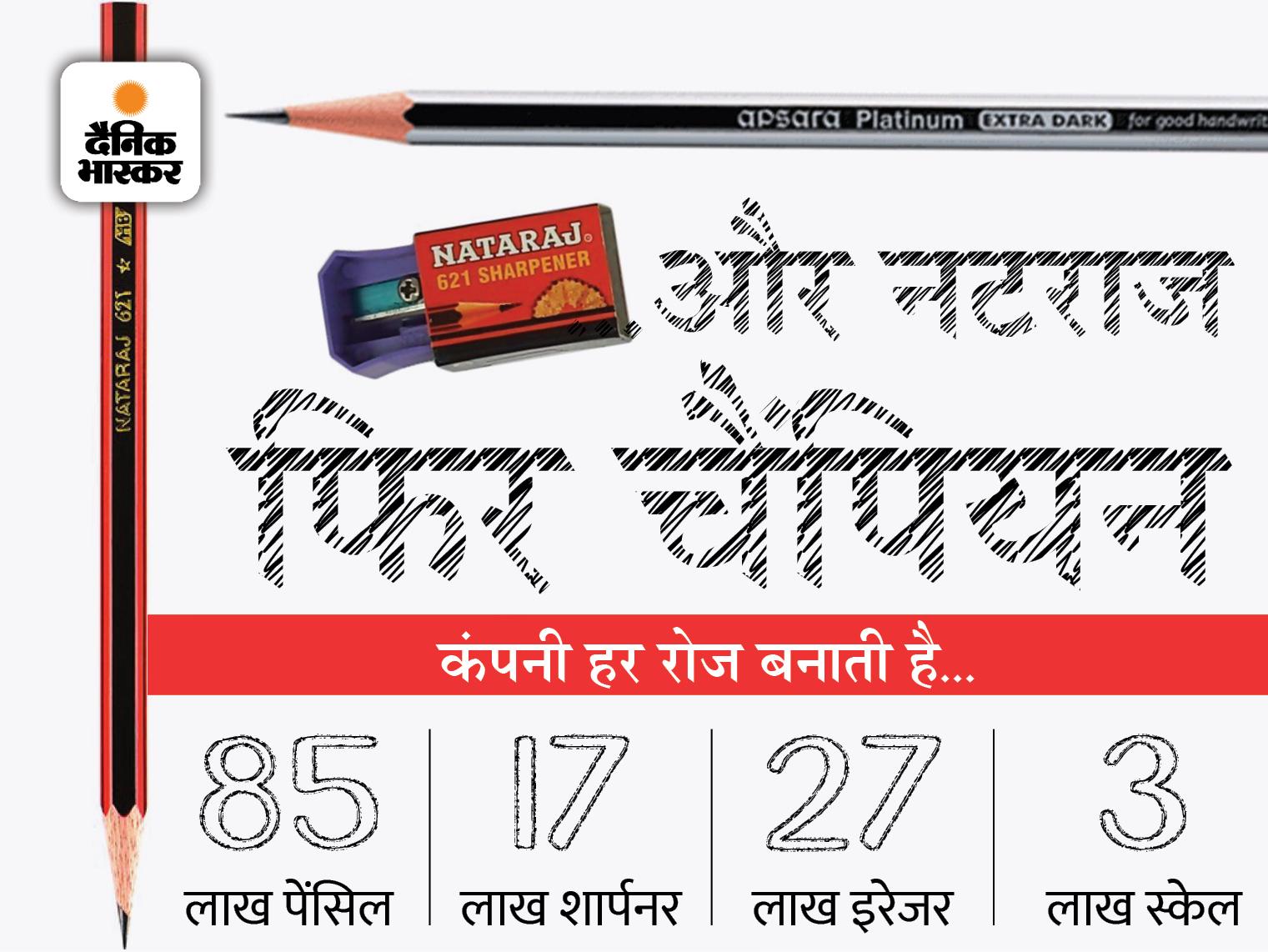 तीन दोस्तों ने जर्मनी से सीखकर मुंबई में शुरू किया बिजनेस; आज 50 देश खरीदते हैं हिंदुस्तान की पेंसिल|DB ओरिजिनल,DB Original - Dainik Bhaskar