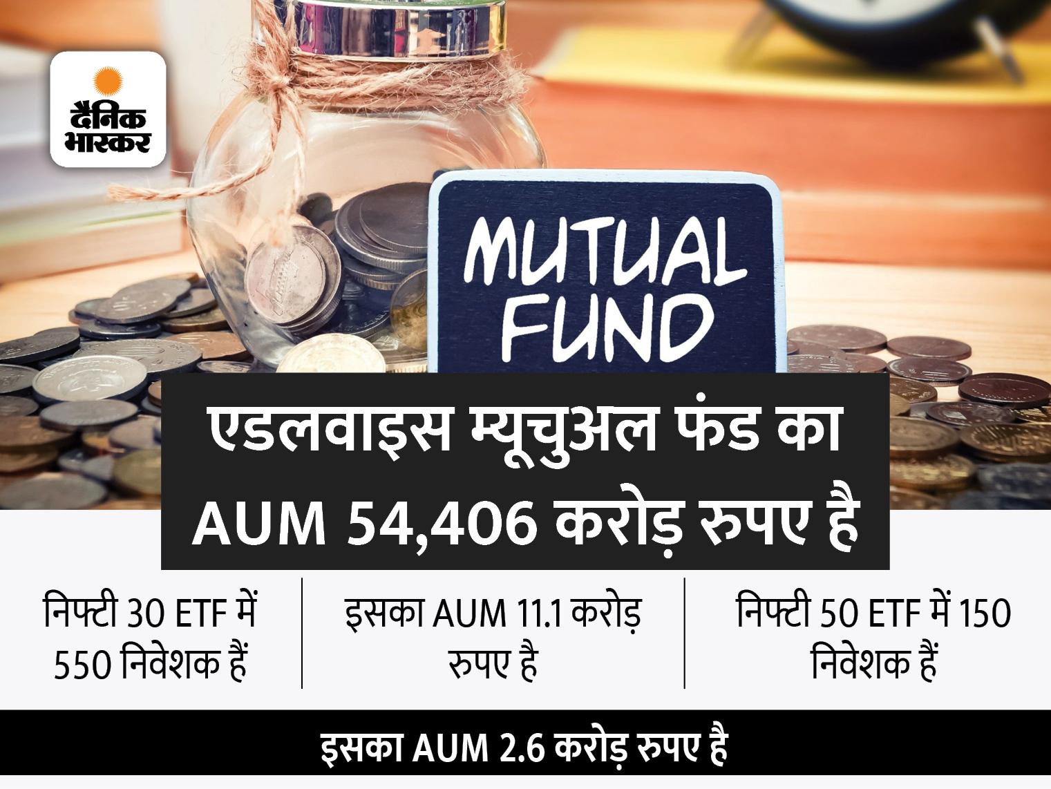 एडलवाइस म्यूचुअल फंड के ETF में निवेशकों ने नहीं दिखाया दम, कंपनी इसे अब इंडेक्स फंड में बदलेगी बिजनेस,Business - Dainik Bhaskar