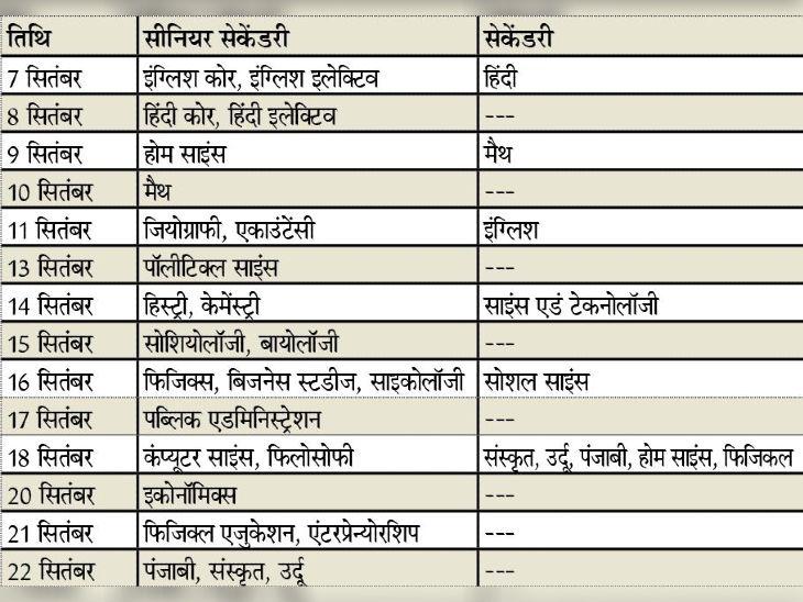 पहले दिन चार कमरों में अंग्रेजी व हिंदी की परीक्षा देंगे 44 परीक्षार्थी - Dainik Bhaskar
