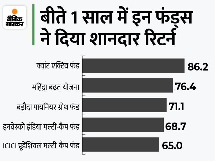 मल्टी कैप फंड्स ने बीते 1 साल में दिया 86% तक का रिटर्न, इसमें निवेश करके आप भी कमा सकते हैं ज्यादा मुनाफा|बिजनेस,Business - Dainik Bhaskar