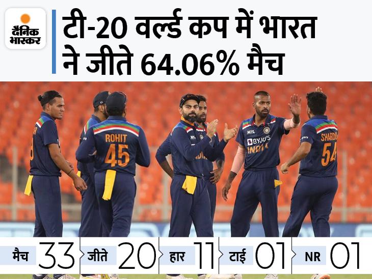 टी-20 वर्ल्ड कप में इन 15 खिलाड़ियों पर रहेगा ट्रॉफी जीतने का दारोमदार, क्या खत्म होगा खिताब का सूखा|क्रिकेट,Cricket - Dainik Bhaskar