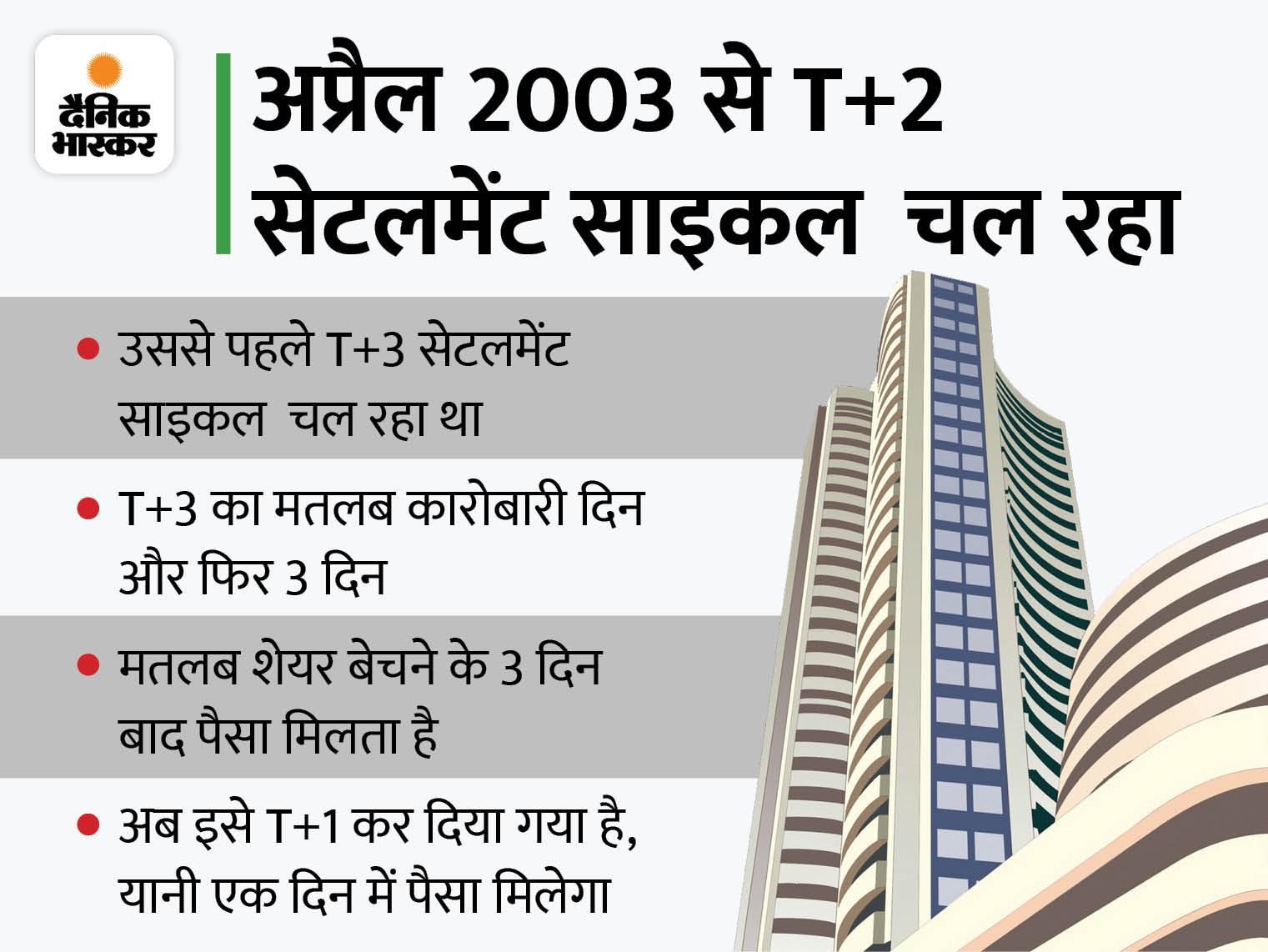 अब शेयर्स को बेचने पर 1 दिन में ही मिलेगा पैसा, जनवरी 2022 से लागू होगा नियम|बिजनेस,Business - Dainik Bhaskar