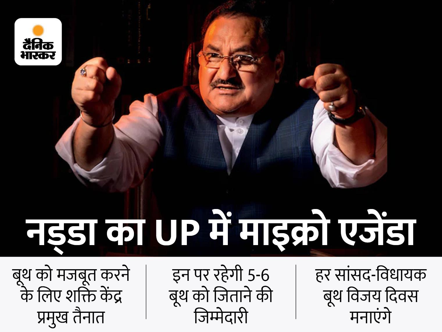 राष्ट्रीय अध्यक्ष जेपी नड्डा वर्चुअली करेंगे शुरुआत; 27,700 शक्ति केंद्रों को देंगे जीत का मंत्र, CM योगी और स्वतंत्र देव भी रहेंगे मौजूद लखनऊ,Lucknow - Dainik Bhaskar