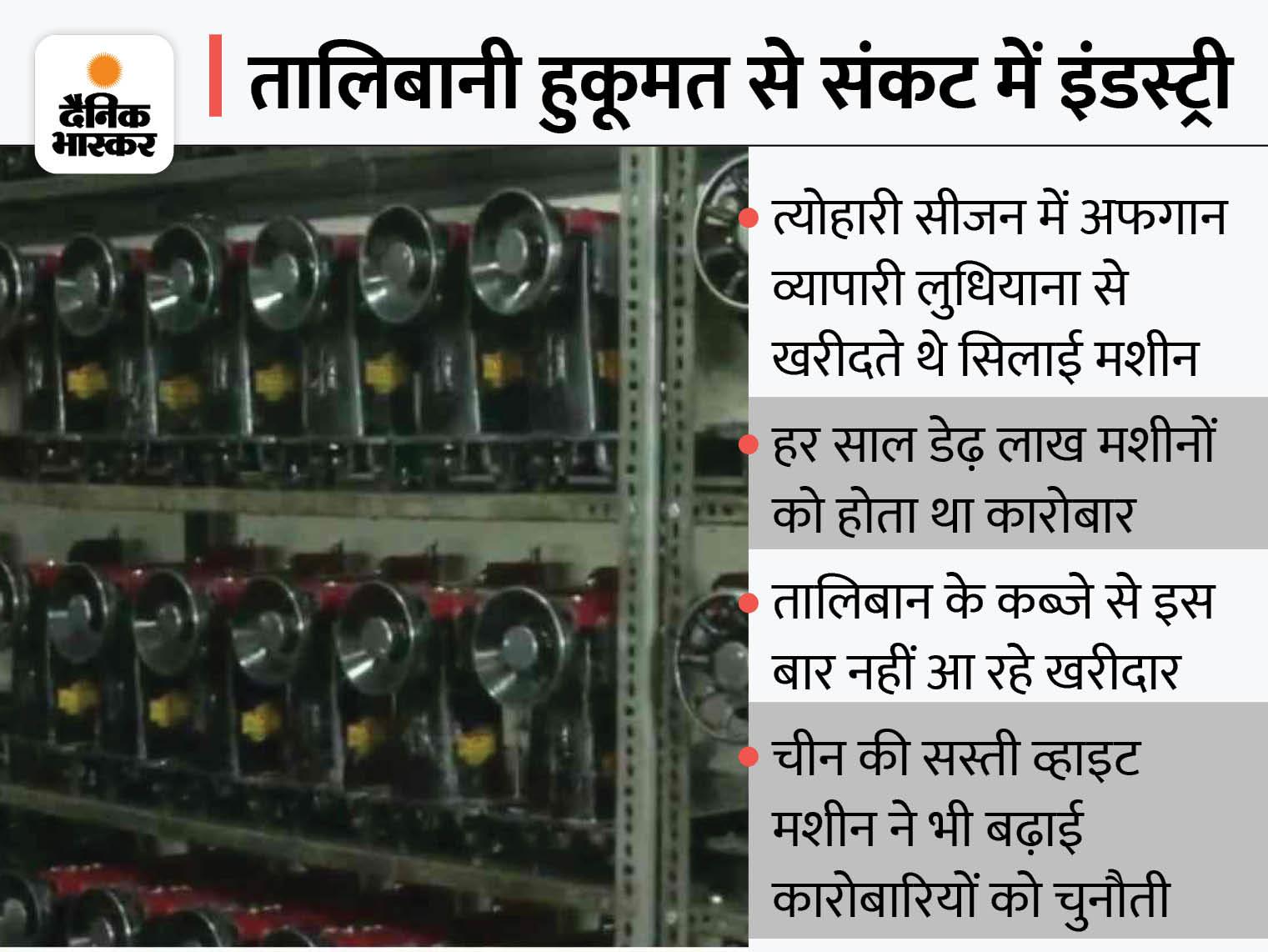 लुधियाना में ऑर्डर रुके; चीन की व्हाइट मशीन ने भी कारोबार पर डाला असर, संसद में भी उठा मुद्दा|लुधियाना,Ludhiana - Dainik Bhaskar
