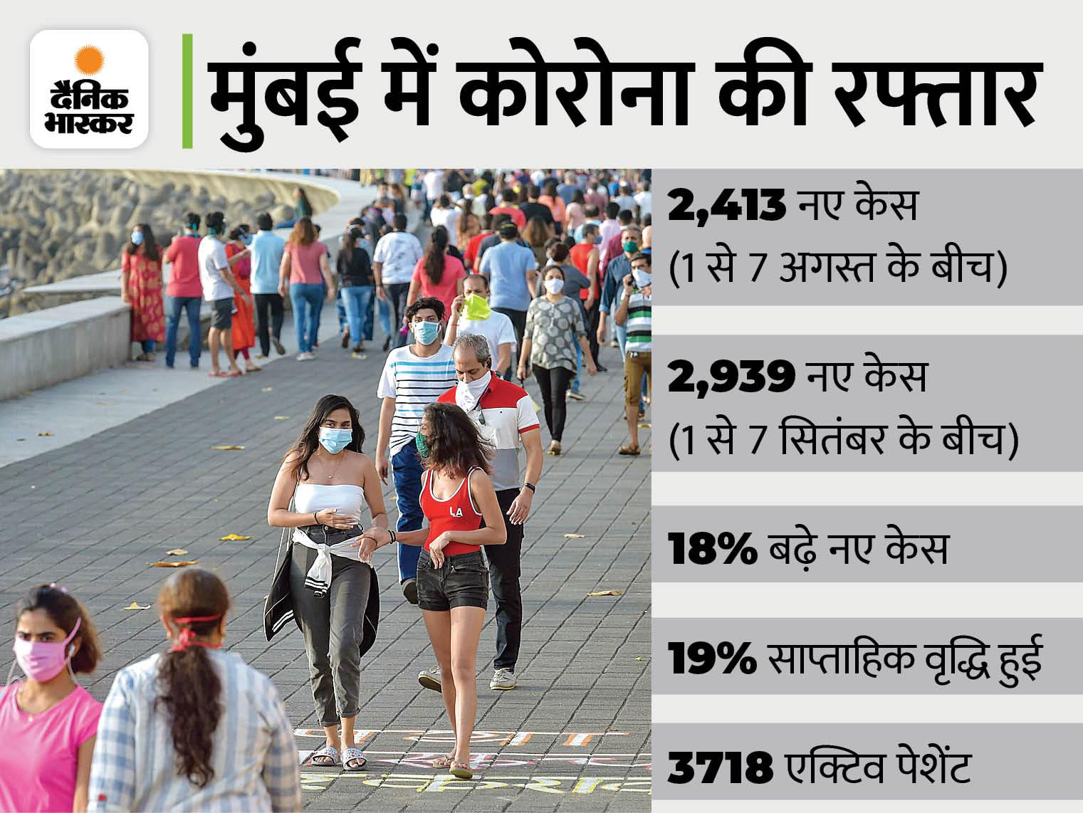 अगस्त की तुलना में सितंबर के पहले हफ्ते में कोरोना के 18% ज्यादा केस मिले, गणेश पंडालों में भक्तों की एंट्री बैन; नागपुर में दुकानों का समय बदला|महाराष्ट्र,Maharashtra - Dainik Bhaskar