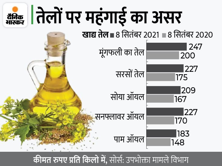खाद्य तेलों का आयात रह सकता है छह साल में सबसे कम, इस साल 1 लाख टन की गिरावट के साथ रह सकता है 1.31 करोड़ टन|बिजनेस,Business - Dainik Bhaskar