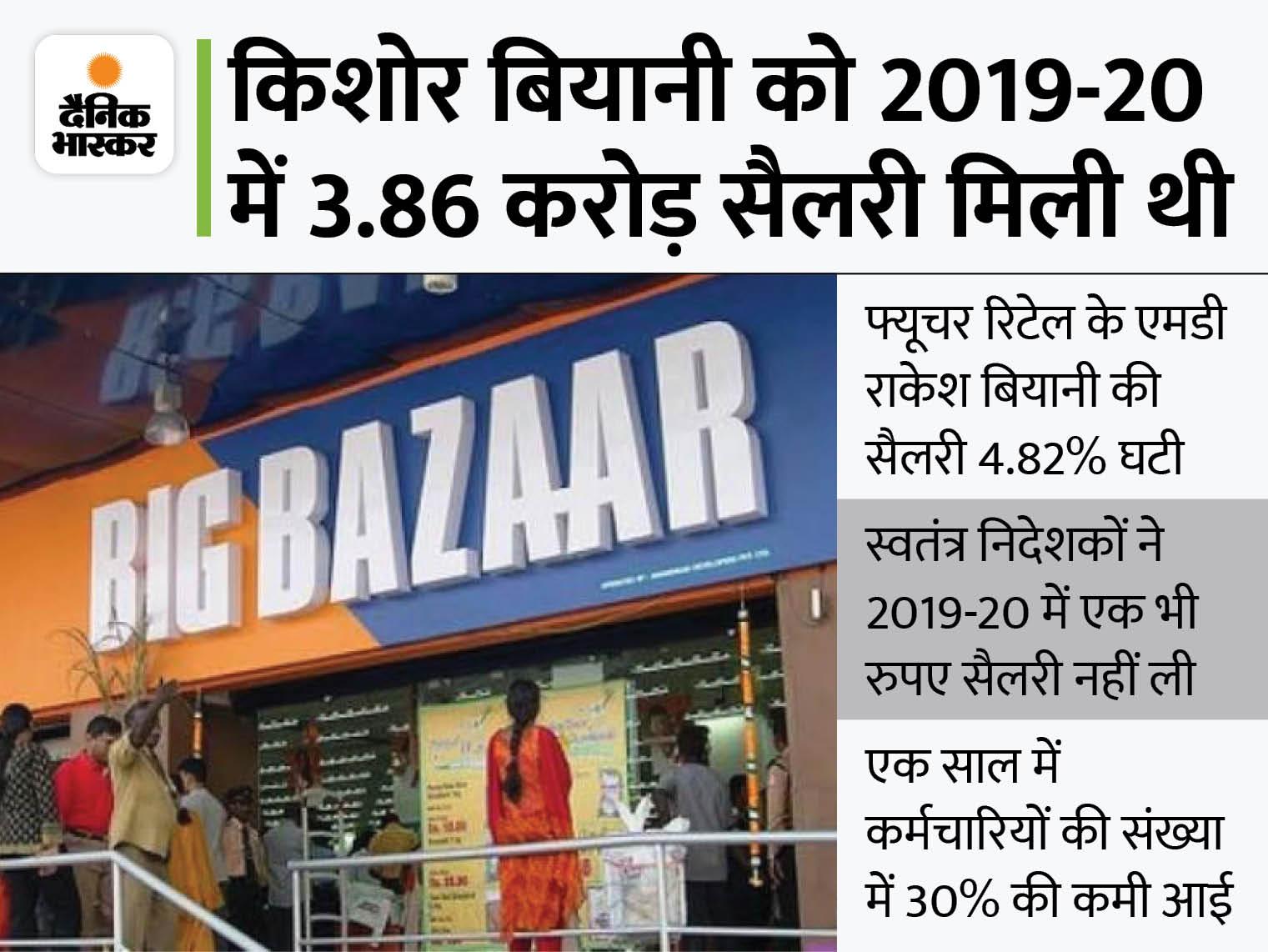 किशोर बियानी की सैलरी में 44% की कटौती, सालाना 2.17 करोड़ रुपए हुई सैलरी|बिजनेस,Business - Dainik Bhaskar