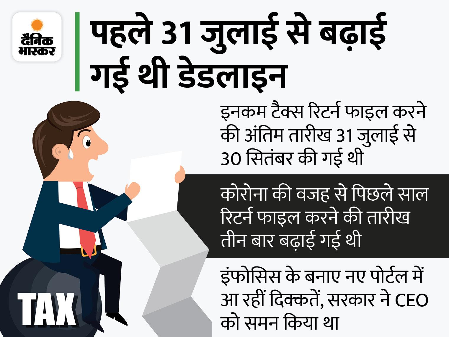 अब 31 दिसंबर तक फाइल कर सकेंगे इनकम टैक्स रिटर्न, 30 सितंबर थी आखिरी तारीख|बिजनेस,Business - Dainik Bhaskar