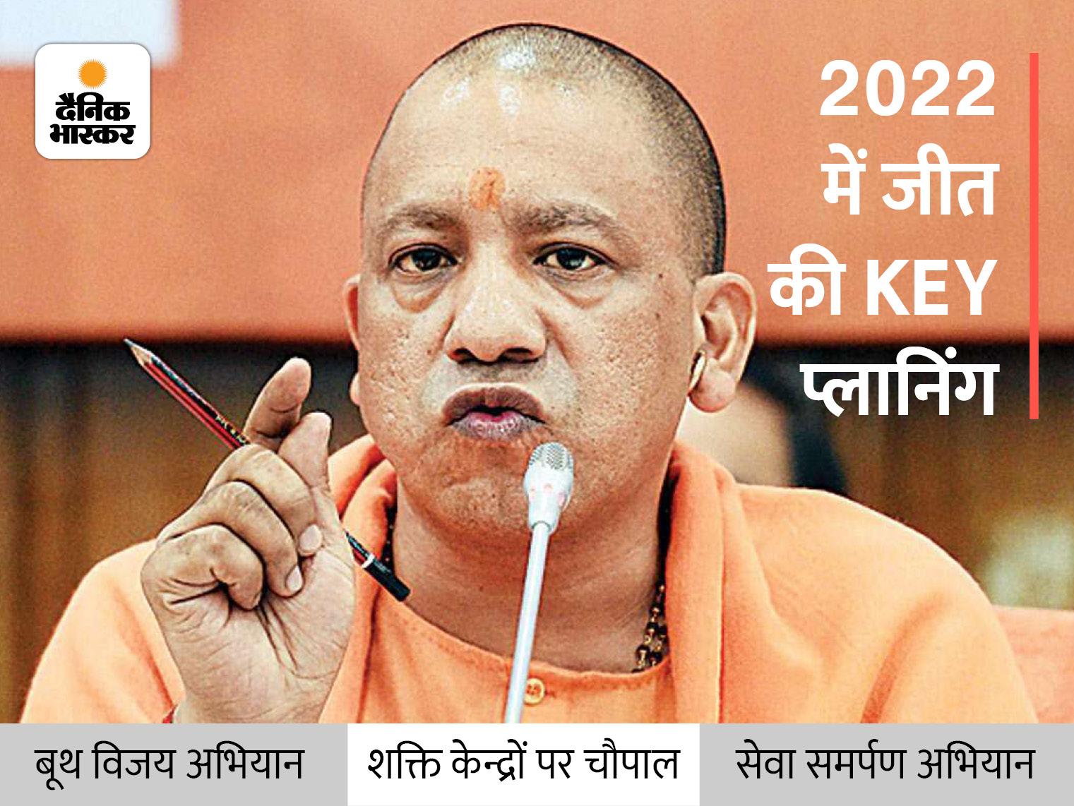 योगी सरकार के साढ़े चार साल होने पर राज्य के 27700 शक्ति केंद्रों पर लगेगी चुनावी चौपाल, प्रधानमंत्री का बर्थडे भी मनेगा लखनऊ,Lucknow - Dainik Bhaskar