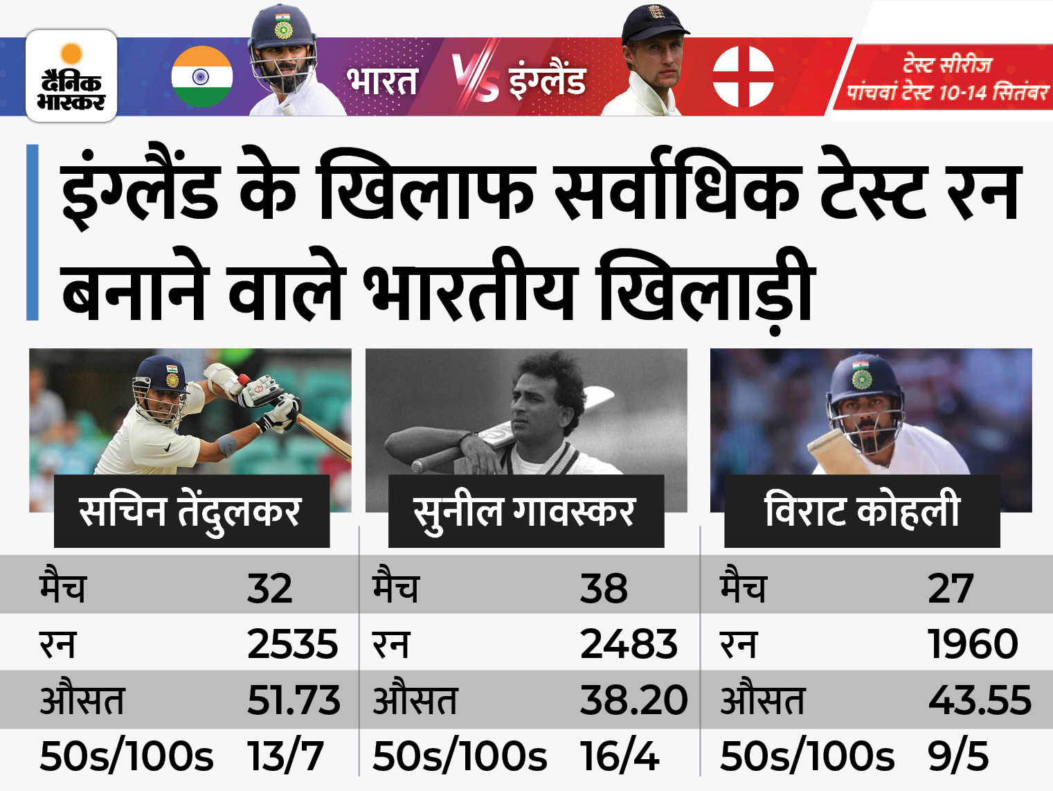 सचिन तेंदुलकर-सुनील गावस्कर के खास क्लब में शामिल हो सकते हैं कैप्टन कोहली, सिराज की जगह शमी को मिल सकता है मौका क्रिकेट,Cricket - Dainik Bhaskar