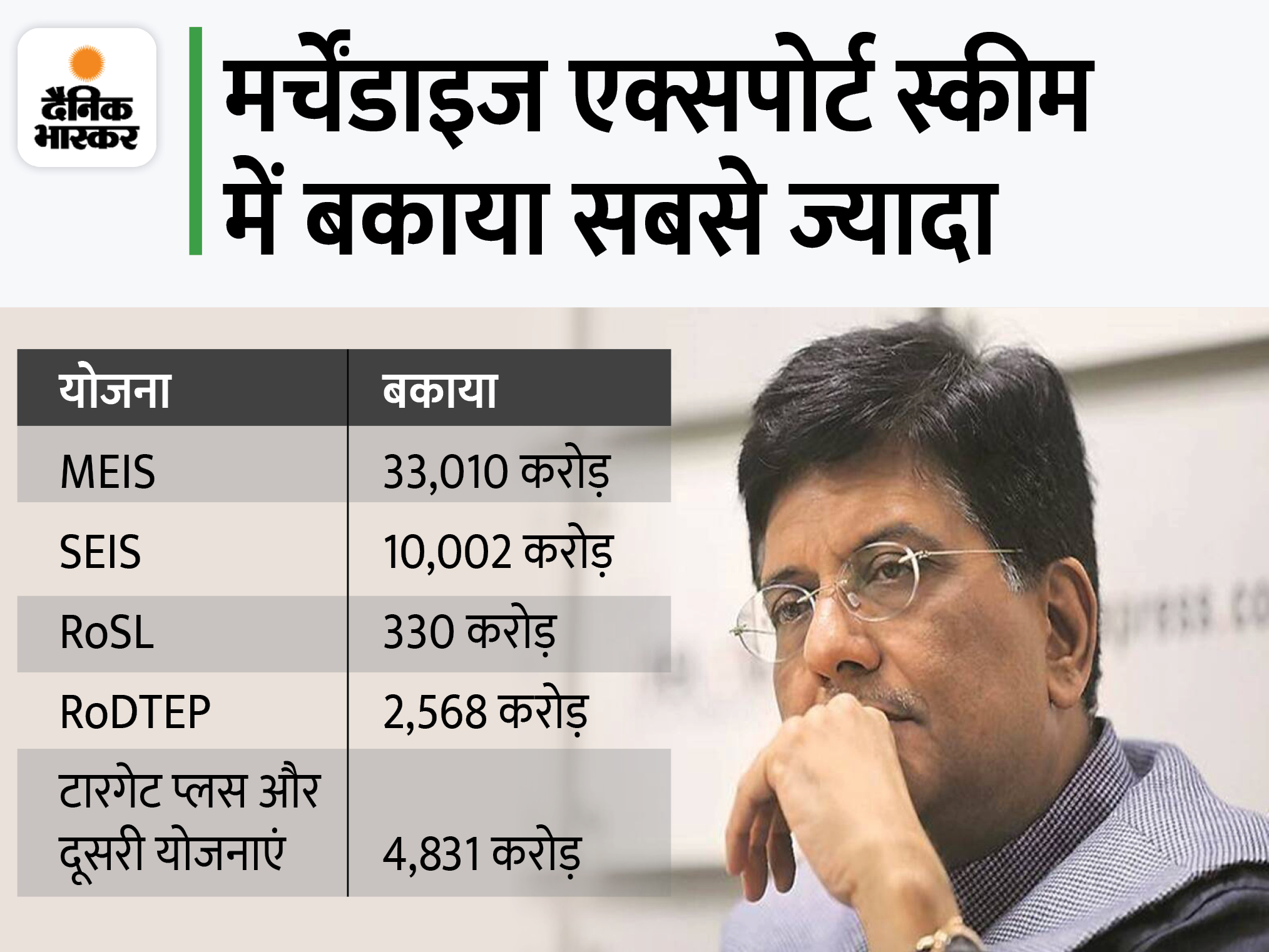 निर्यात योजनाओं का 56,000 करोड़ का बकाया जल्द चुकाएगी सरकार, 45000 से ज्यादा निर्यातकों को होगा फायदा|इकोनॉमी,Economy - Dainik Bhaskar