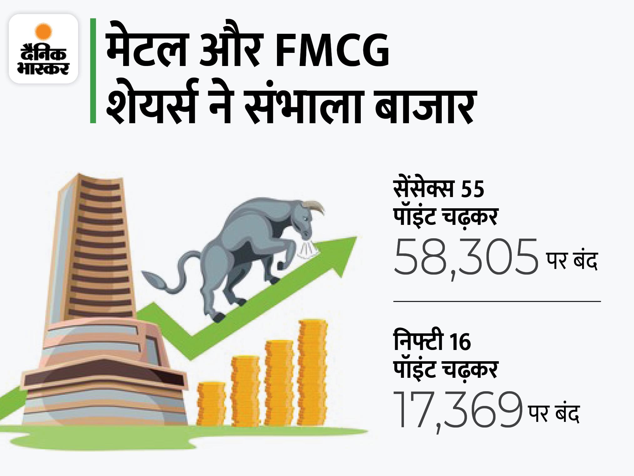 दिनभर के उतार-चढ़ाव के बाद सेंसेक्स 58300 और निफ्टी 17350 के ऊपर बंद, FMCG, और मेटल शेयर्स का मिला सपोर्ट|बिजनेस,Business - Dainik Bhaskar