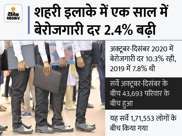 NSO के सर्वे के मुताबिक देश में एक साल में बेरोजगारी दर 2.4% बढ़कर 10.3% हुई|देश,National - Dainik Bhaskar