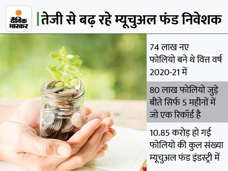 हवा का रुख भांप रहे निवेशक, रिस्क बढ़ी तो इक्विटी से स्विच; अगस्त में पहली बार 36 लाख करोड़ रुपए से ऊपर निकला नेट एयूएम|बिजनेस,Business - Dainik Bhaskar