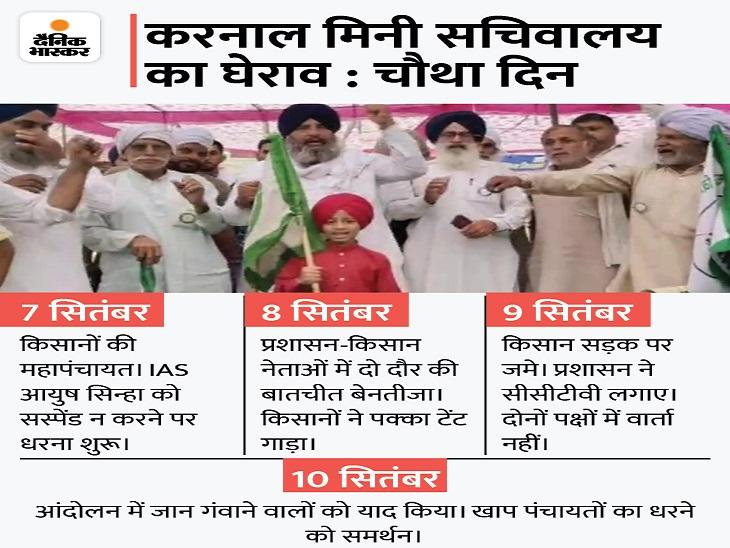ACS और 13 किसान नेताओं के बीच 4 घंटे चली बातचीत रही बेनतीजा, शनिवार सुबह 9 बजे फिर शुरू होगी वार्ता|करनाल,Karnal - Dainik Bhaskar
