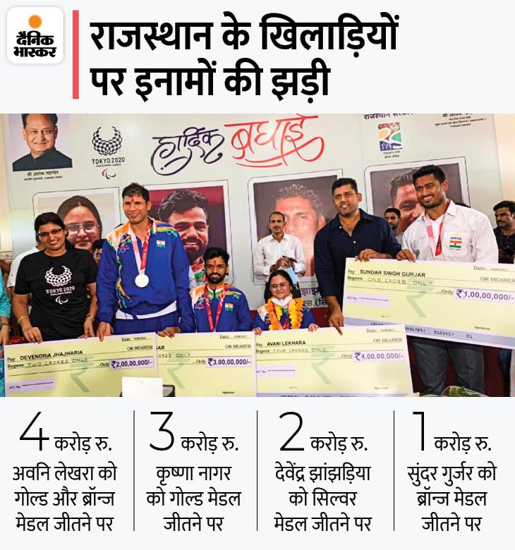 चारों खिलाड़ियों के खाते में 10 करोड़ रु., नौकरी, शहर में प्लॉट और गांव में 25 बीघा जमीन; जयपुर एयरपोर्ट पर खेल मंत्री ने रिसीव किया|जयपुर,Jaipur - Dainik Bhaskar