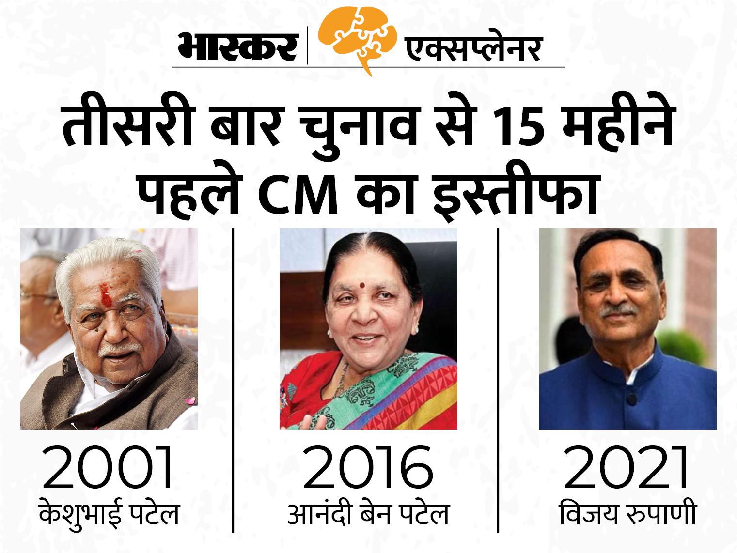 गुजरात में चुनाव से पहले भाजपा मुख्यमंत्री को क्यों बदल देती है? जानें रुपाणी को हटाए जाने के 5 कारण|एक्सप्लेनर,Explainer - Dainik Bhaskar
