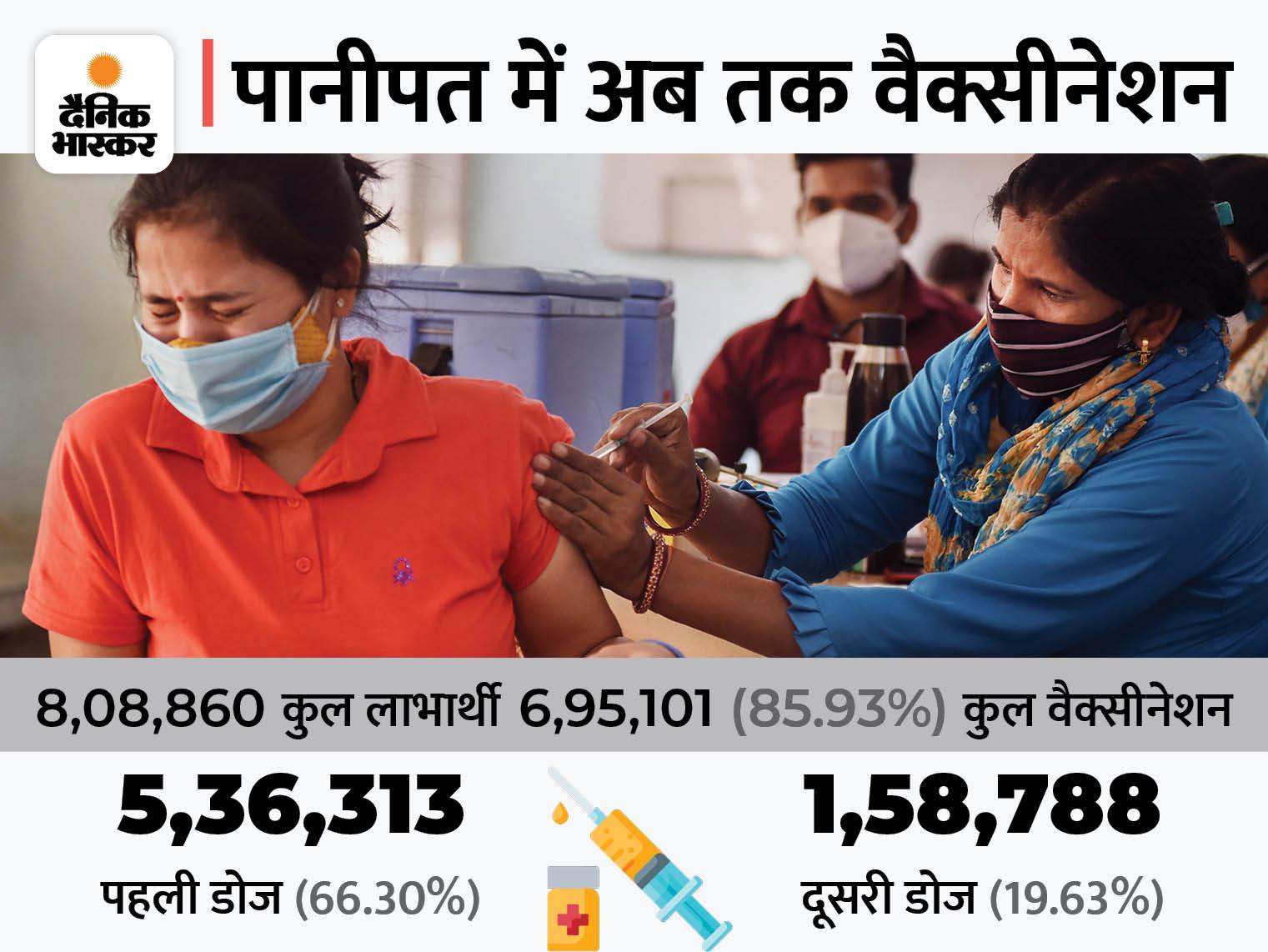 सितंबर के 10 दिनों में 78 हजार 877 ने लगवाई वैक्सीन, 86% लगवा चुके पहला टीका, दूसरी डोज 19% ने लगवाई पानीपत,Panipat - Dainik Bhaskar
