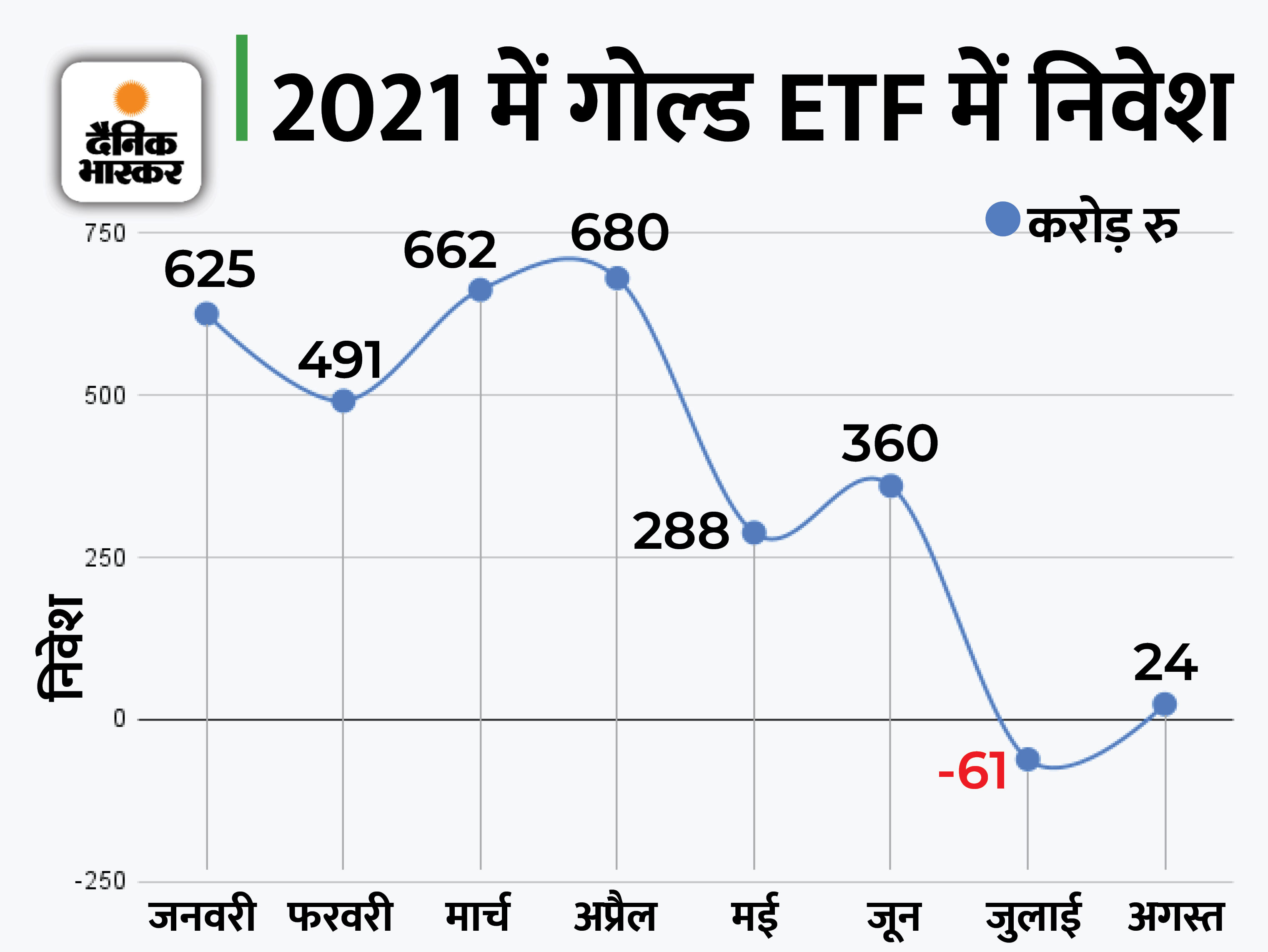 अगस्त में गोल्ड ETF में लोगों ने लगाए 24 करोड़ रुपए, इस साल अब तक 3070 करोड़ रुपए का निवेश आया|बिजनेस,Business - Dainik Bhaskar