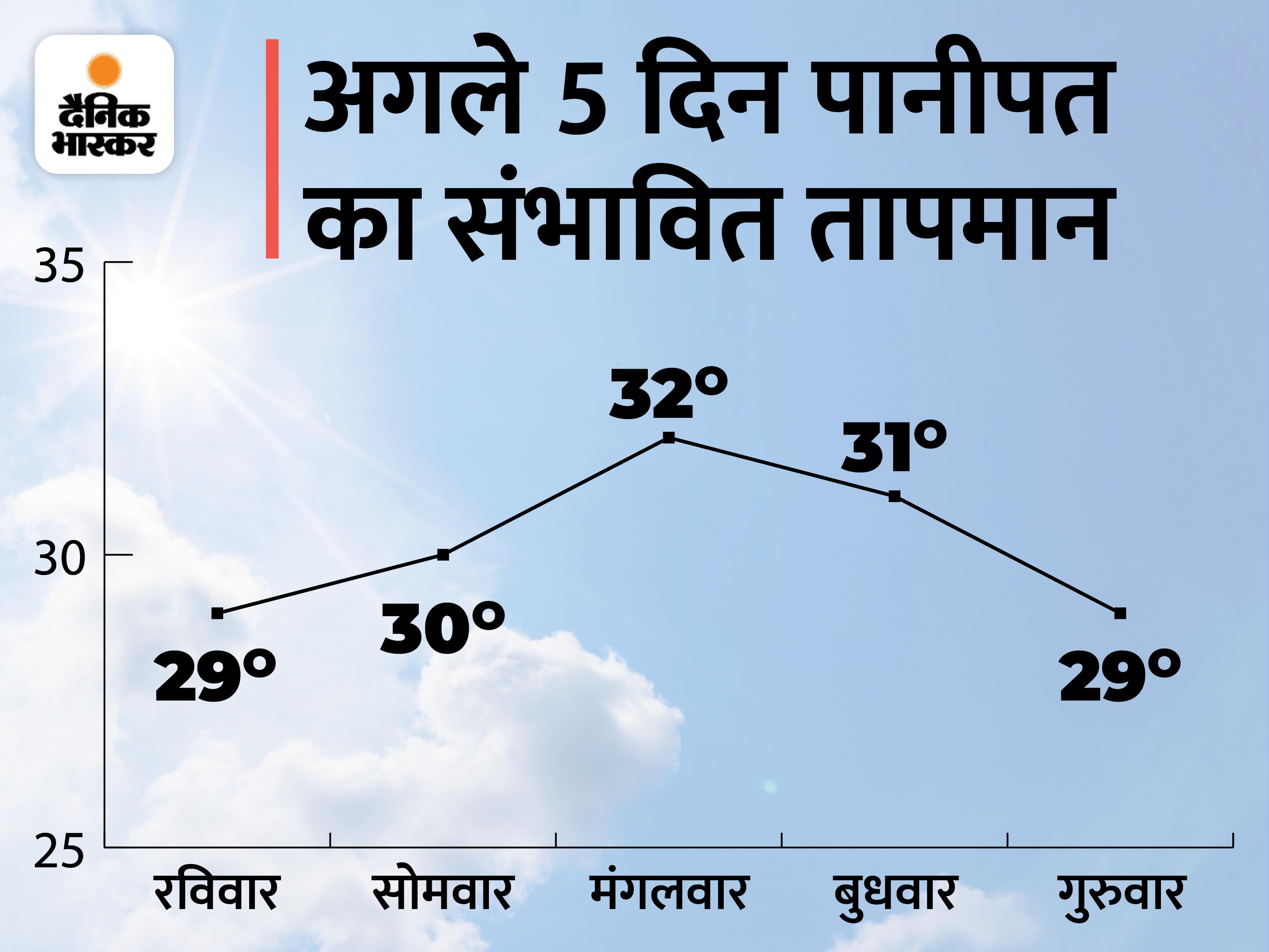 सुबह से ही झमाझम बरसे बदरा; 1 डिग्री गिरा दिन का तापमान, जलभराव की स्थिति भी बनी|पानीपत,Panipat - Dainik Bhaskar