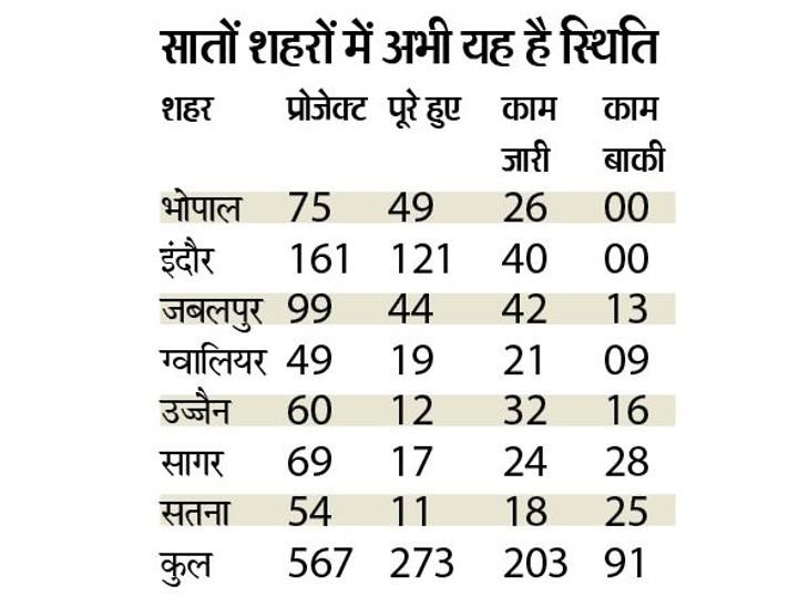 स्मार्ट सिटी मिशन के 567 में से सिर्फ 273 काम ही हुए पूरे, भोपाल-इंदौर को छोड़कर बाकी पांच शहरों में धीमी रफ्तार|भोपाल,Bhopal - Dainik Bhaskar