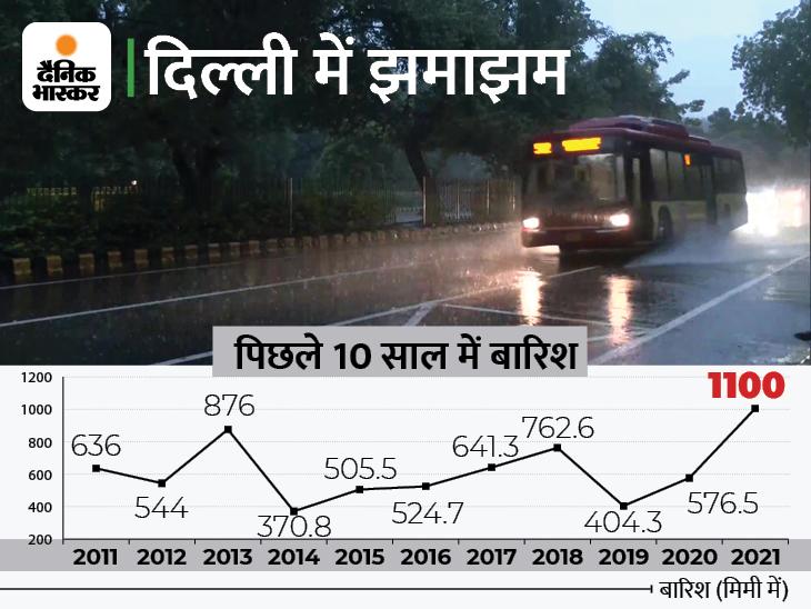 46 साल में पहली बार मानसून में 1100 मिमी बारिश हुई, सड़कों के साथ एयरपोर्ट पर भी पानी भरा; ऑरेंज अलर्ट जारी|देश,National - Dainik Bhaskar