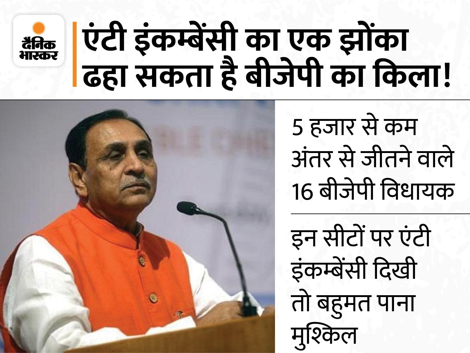 गुजरात में पिछले तीन चुनाव से दरक रही भाजपा की जमीन; जानिए सत्ता विरोधी लहर पार्टी के लिए कितनी बड़ी मुसीबत|DB ओरिजिनल,DB Original - Dainik Bhaskar