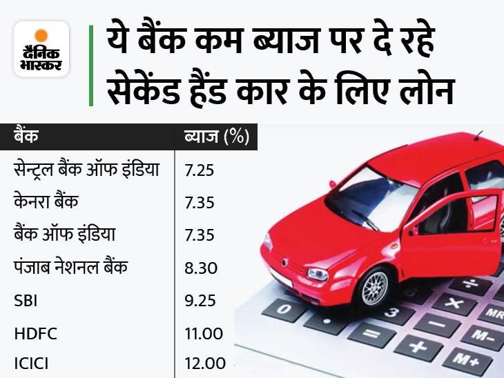 सेकेंड हैंड कार खरीदने के लिए भी ले सकते हैं लोन, सेन्ट्रल बैंक ऑफ इंडिया और केनरा सहित कई बैंक 8% से भी कम ब्याज पर दे रहे कर्ज|बिजनेस,Business - Dainik Bhaskar