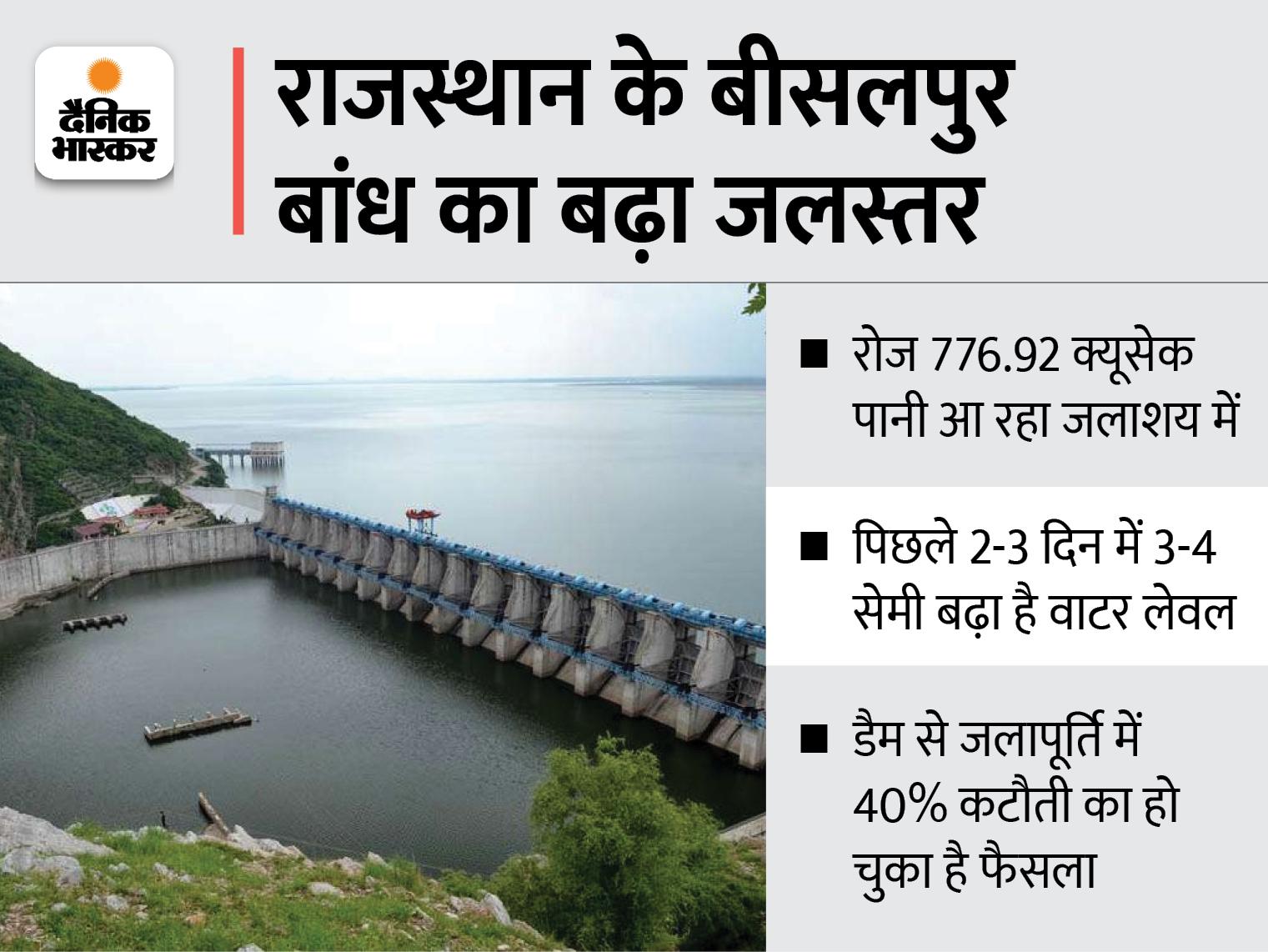भीलवाड़ा, टोंक, राजसमंद समेत कई शहरों में हुई तेज बारिश से बीसलपुर बांध में आया पानी; जयपुर, अजमेर, टोंक के लिए राहत राजस्थान,Rajasthan - Dainik Bhaskar