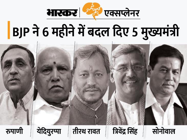 रुपाणी को हटाने के 5 कारण; इससे पहले रावत, सोनोवाल और येदियुरप्पा को भी हटा चुकी है BJP|एक्सप्लेनर,Explainer - Dainik Bhaskar