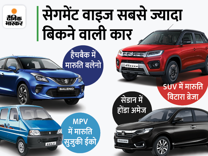 हैचबैक में मारुति बलेनो तो सेडान में होंडा अमेज का रहा दबदबा, जानिए SUV और MPV में किन गाड़ियों का रहा बोलबाला|टेक & ऑटो,Tech & Auto - Dainik Bhaskar