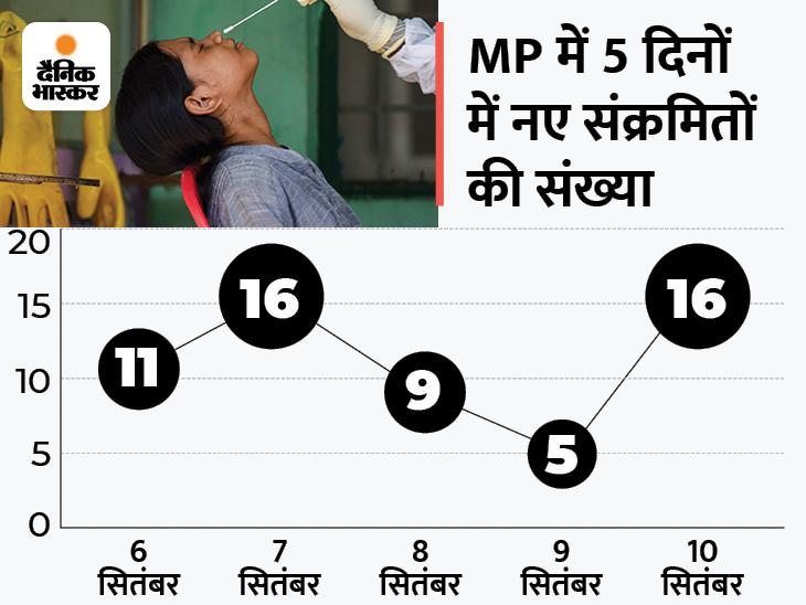 24 घंटे में 16 नए केस, सबसे ज्यादा जबलपुर में 8 और भोपाल-अनूपपुर में 2-2 नए केस; प्रदेश में अब 136 एक्टिव केस भोपाल,Bhopal - Dainik Bhaskar