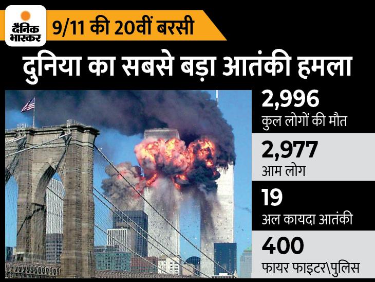लादेन ने 4 यात्री विमानों को मिसाइल बनाकर WTC और पेंटागन पर किया था हमला, 3000 लोग मारे गए; खतरा टलने तक घंटों उड़ान भरते रहे राष्ट्रपति बुश|DB ओरिजिनल,DB Original - Dainik Bhaskar