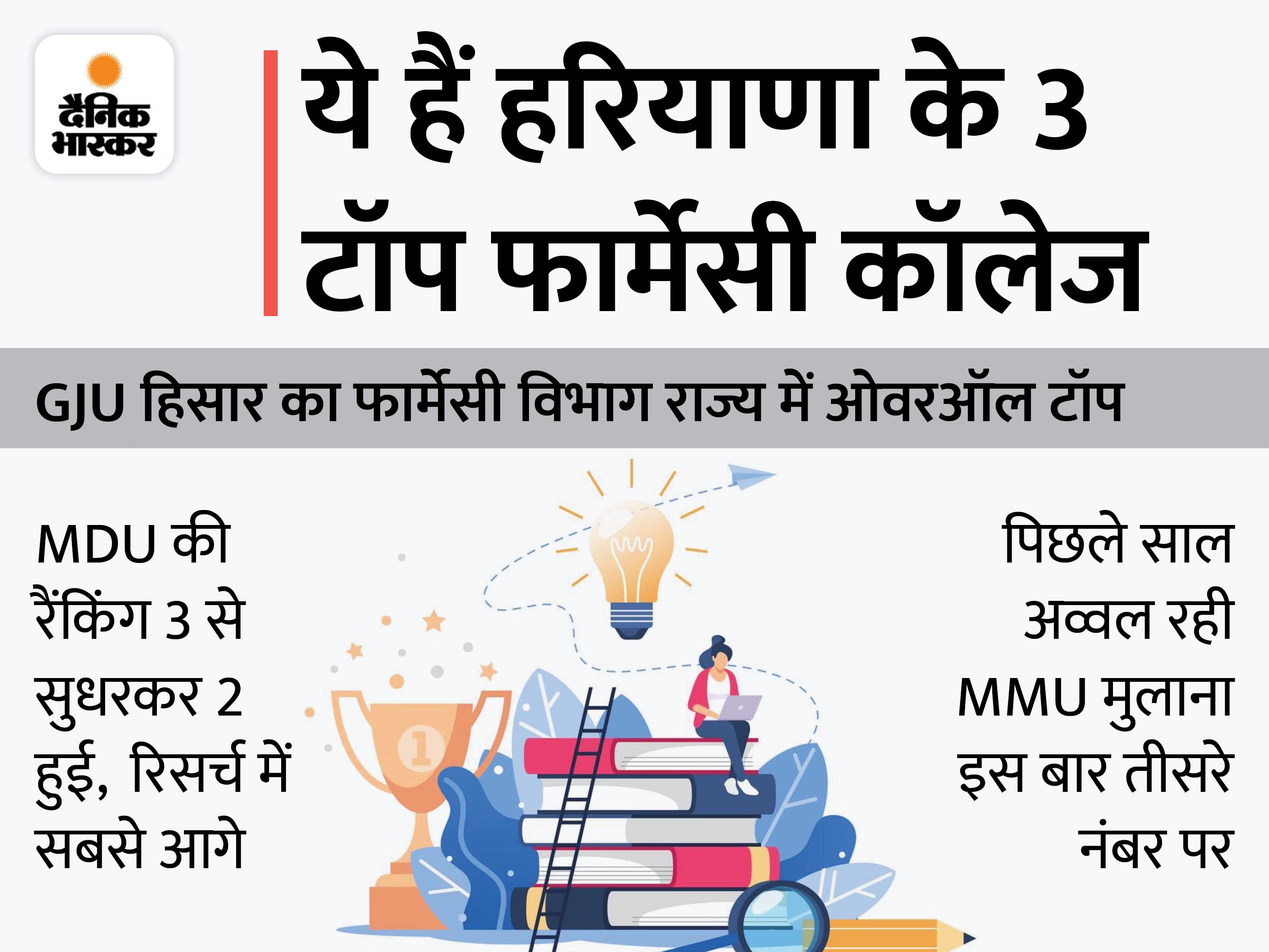 ओवरऑल रैंकिंग में GJU हिसार राज्य में 1 नंबर पर, रिसर्च में MDU रोहतक का कोई मुकाबला नहीं|रोहतक,Rohtak - Dainik Bhaskar