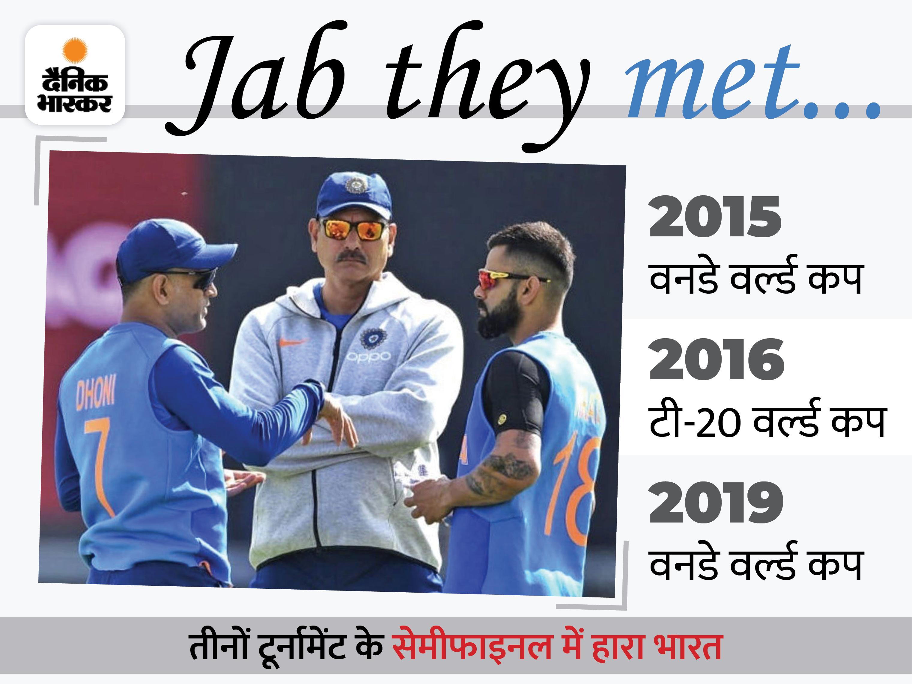 2 वनडे और एक टी-20 वर्ल्ड कप में साथ काम किया, टीम इंडिया तीनों मुकाबलों से बाहर हुई|क्रिकेट,Cricket - Dainik Bhaskar