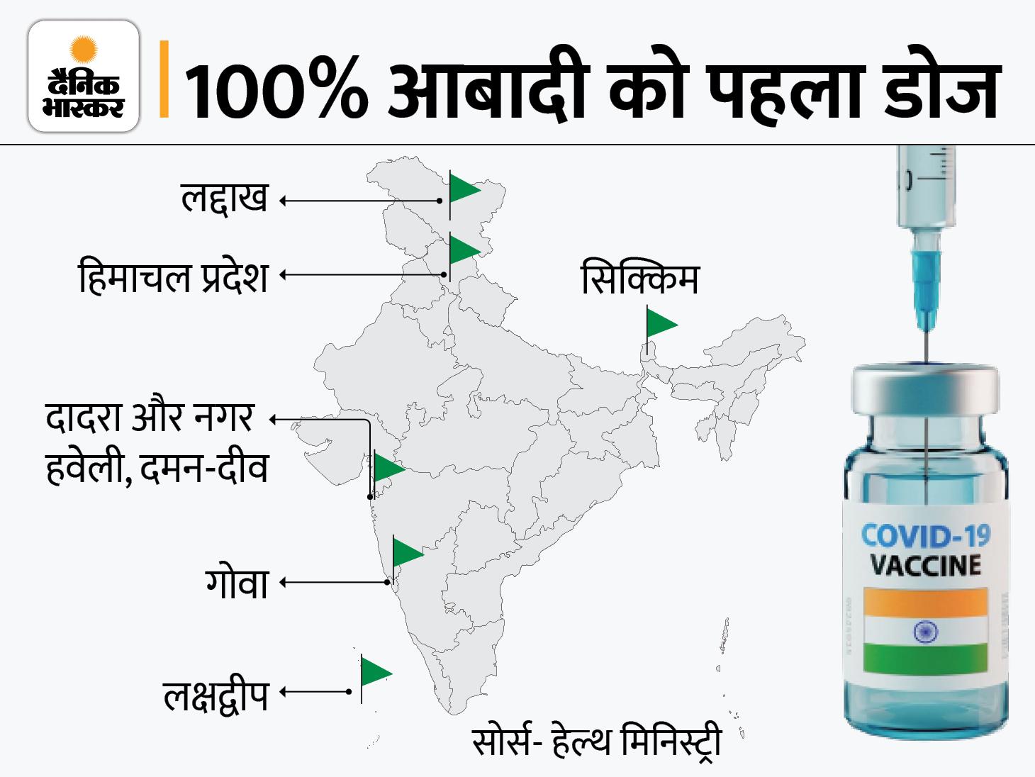6 राज्यों में 18+ की पूरी आबादी को वैक्सीन का पहला डोज लगा, कुल वैक्सीनेशन 74 करोड़ के पार|देश,National - Dainik Bhaskar